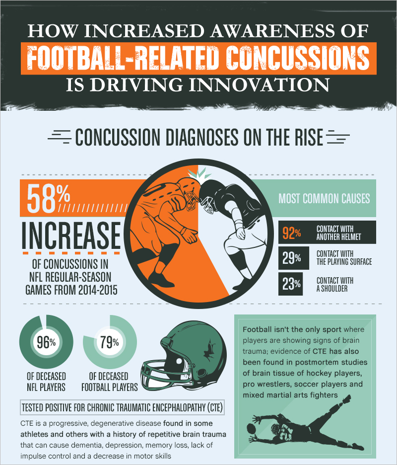 Technological Innovations Are Promoting Concussions Awareness